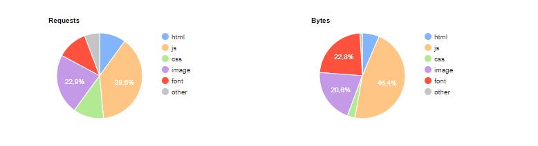 Процентное соотношение размеров и запросов.png