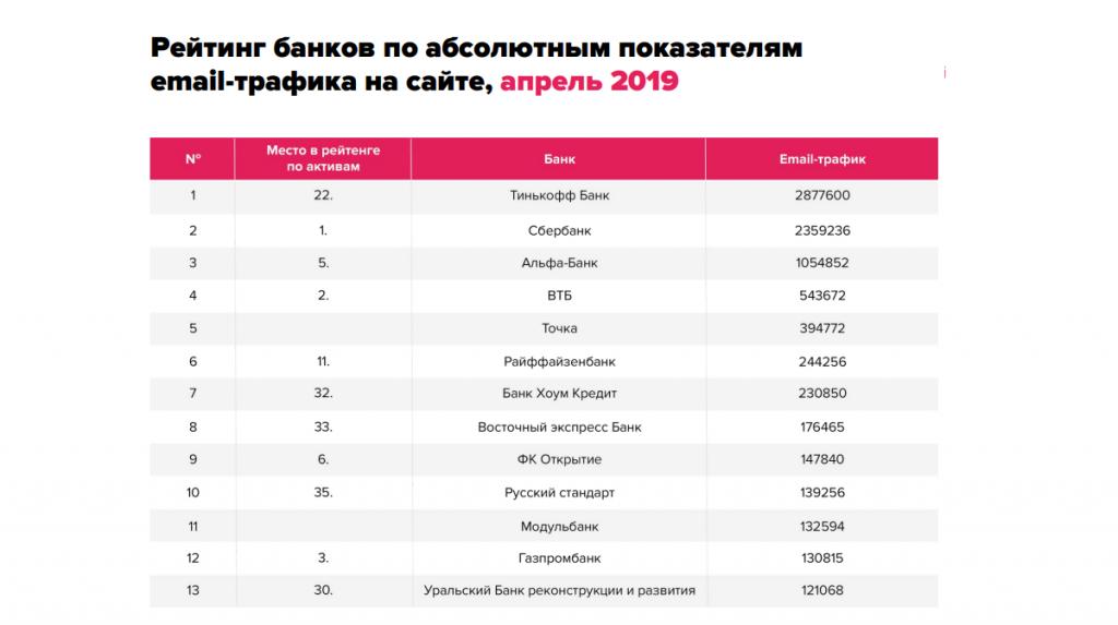 3. Рейтинг банков по трафику.png