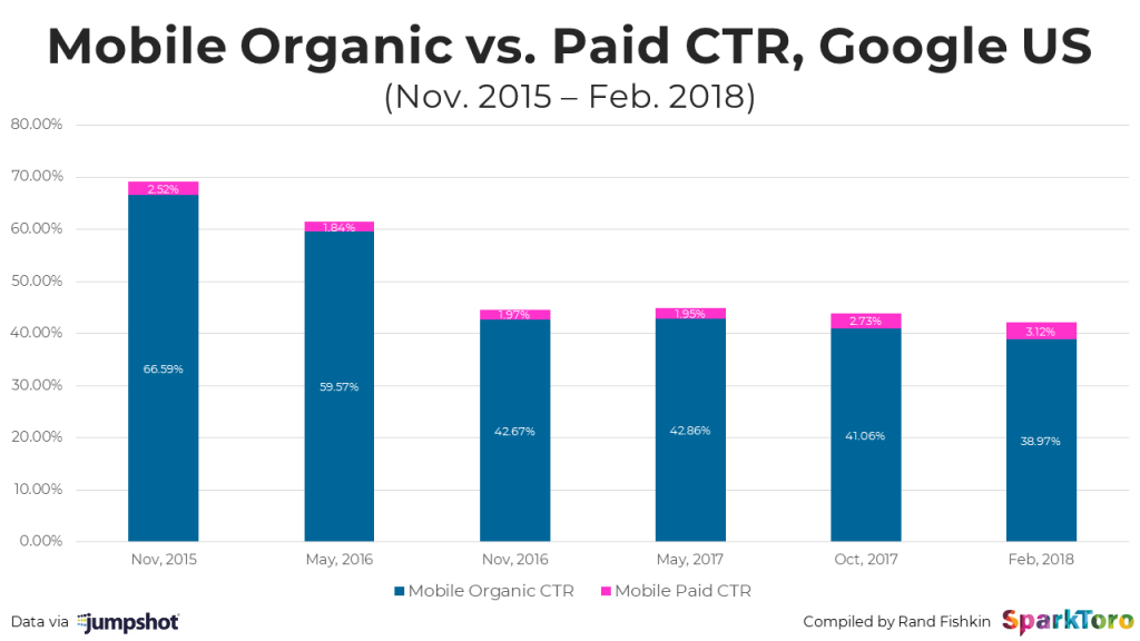 mobile-organic-v-paid-2018.png