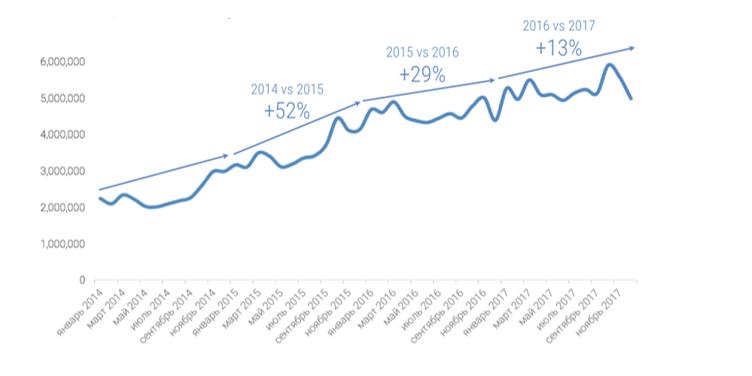 Рост контекстной рекламы 2015