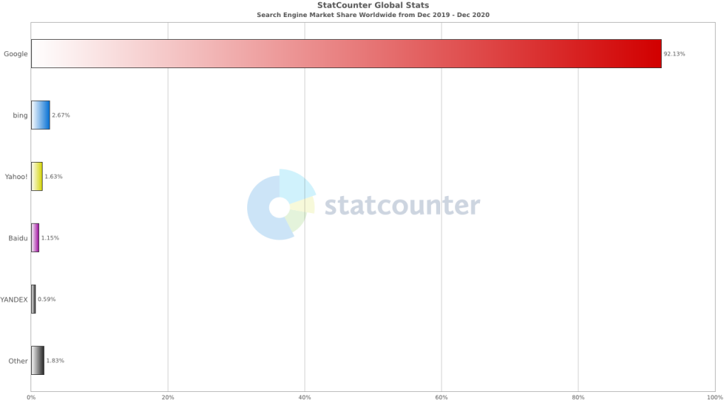 StatCounter-search_engine-ww-monthly-201912-202012-bar.png