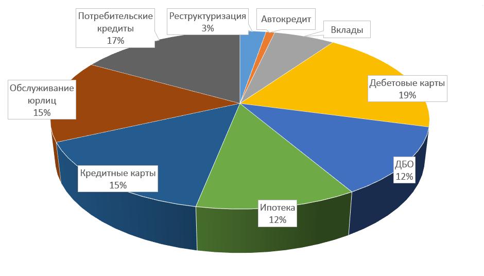 Ассоциация инвесторов москвы деньги в долг